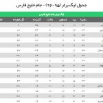 جدول رده بندی لیگ برتر فوتبال در پایان سال ۱۳۹۵