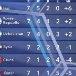 جدول گروه A بعد از پیروزی ایران مقابل چین