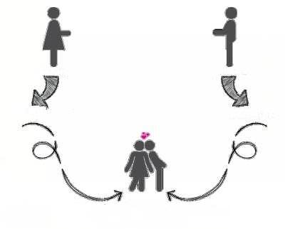 تست روانشناسی ازدواج جدید