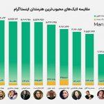 محبوب ترین بازیگران ایرانی در فضای مجازی