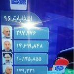 اولین نتایج رسمی انتخابات ریاست جمهوری