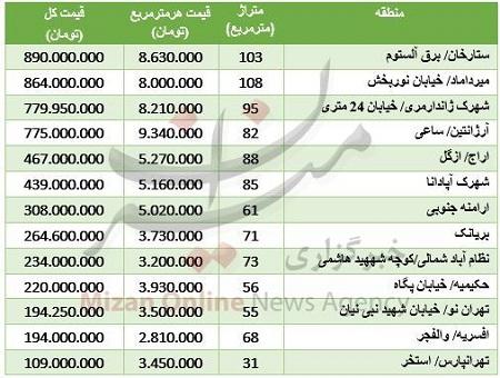 نرخ آپارتمان نوساز در مناطق مختلف تهران+جدول