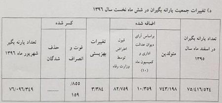 جدول آمار یارانه بگیران در سال 1396